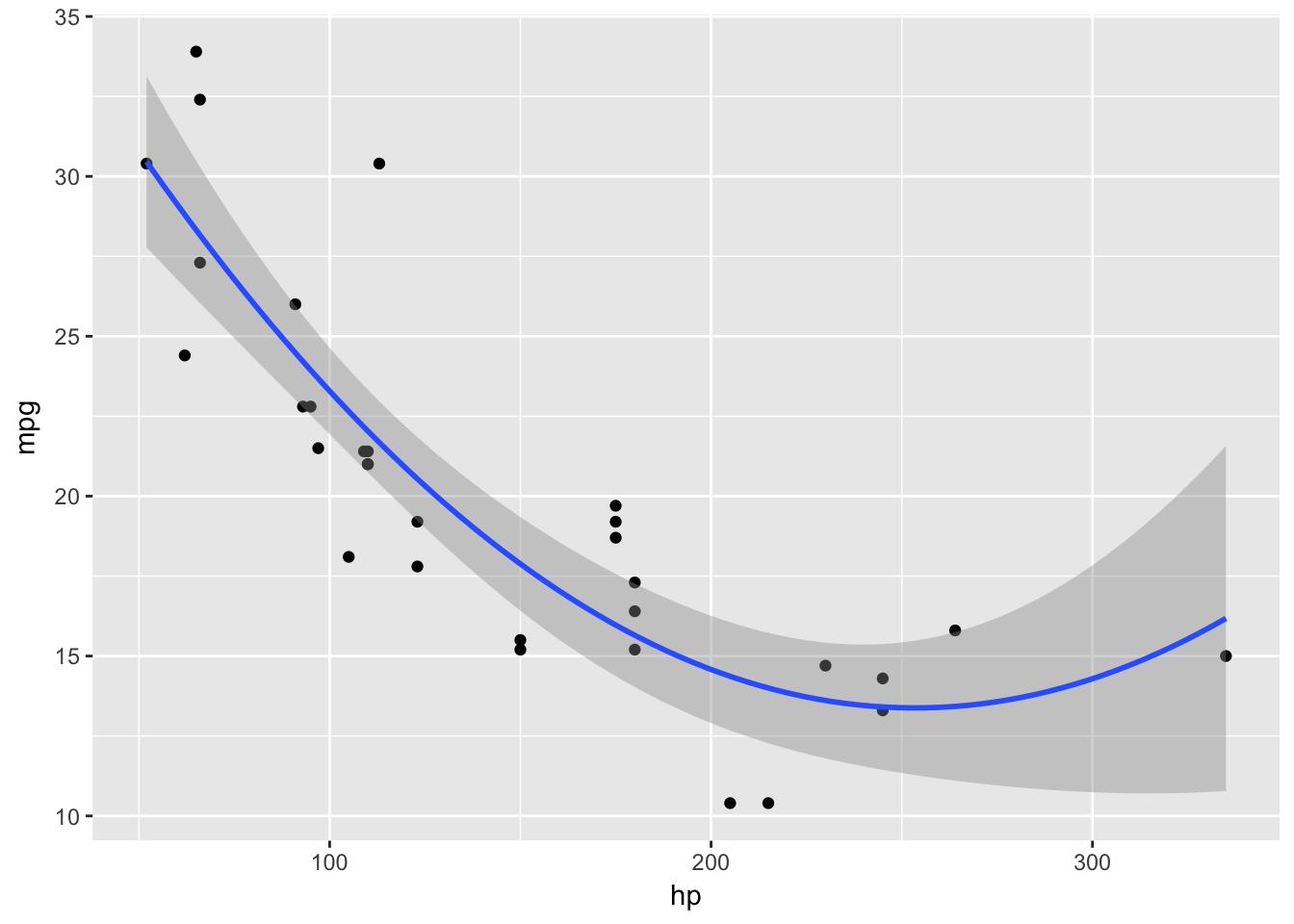 Simple Quadratic Regression Example · Carter I  Rees, PhD